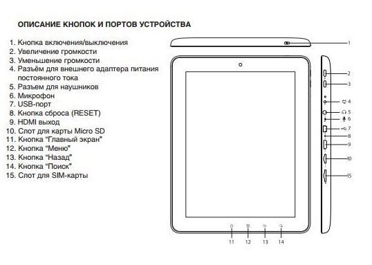 Кнопки и порты планшета
