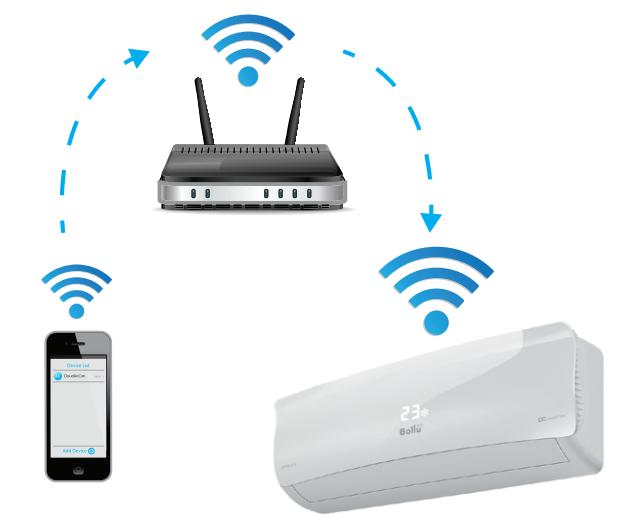 Способ управления сплит-системой через Wi-Fi
