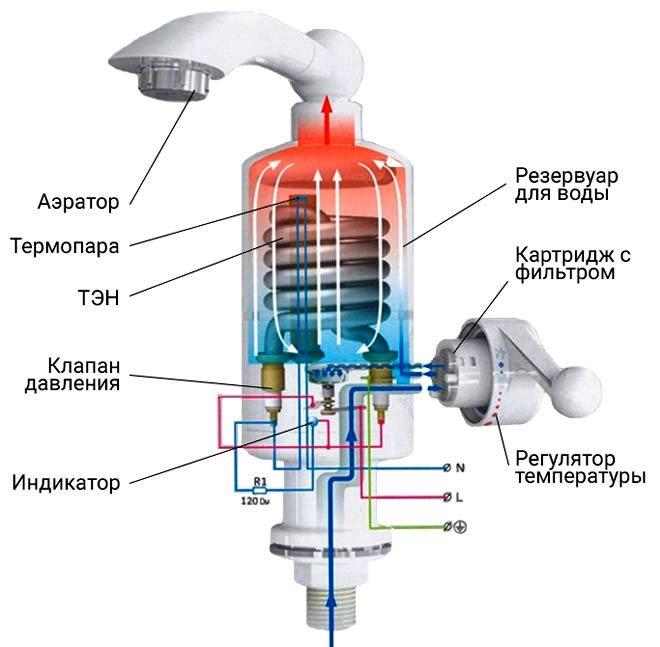 Конструкция напорного проточного водонагревателя