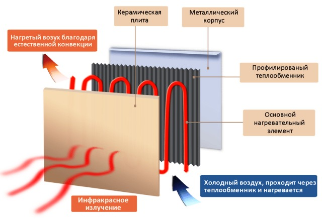 Устройство и принцип действия керамического обогревателя