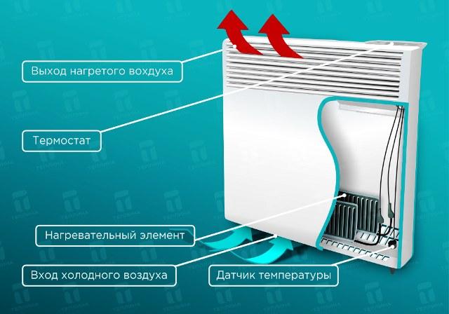 Принцип работы конвекционного обогревателя