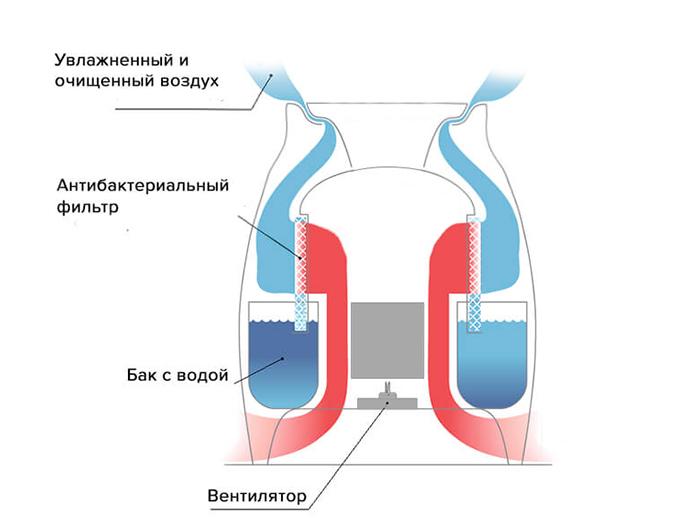 Схема традиционного увлажнителя воздуха