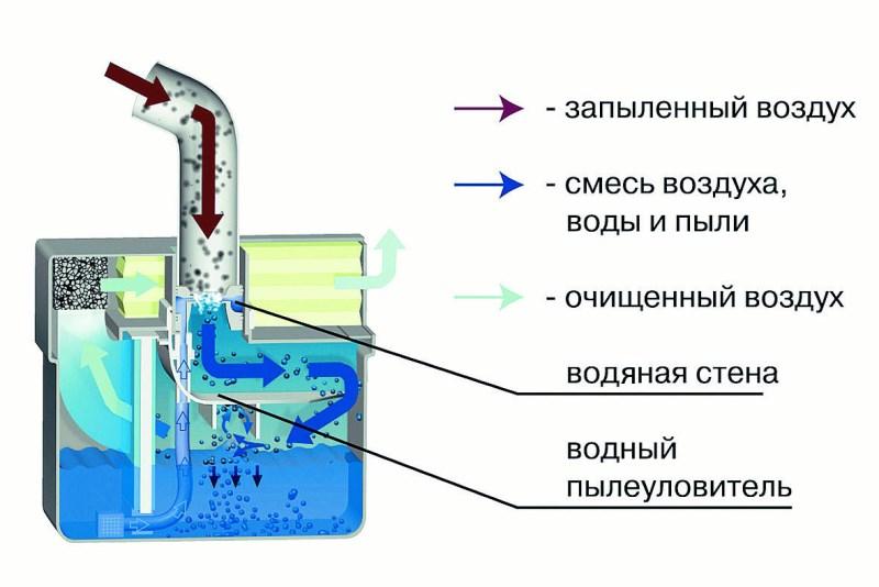 Принцип действия пылесоса с аквафильтром