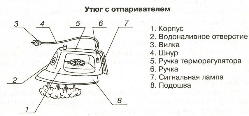 Устройство утюга
