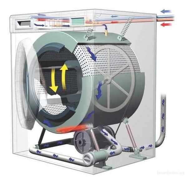 Внутреннее строение стиральной машины