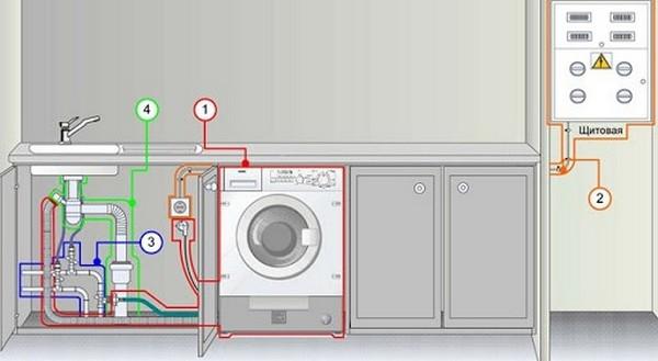 Схема правильной установки стиральной машины