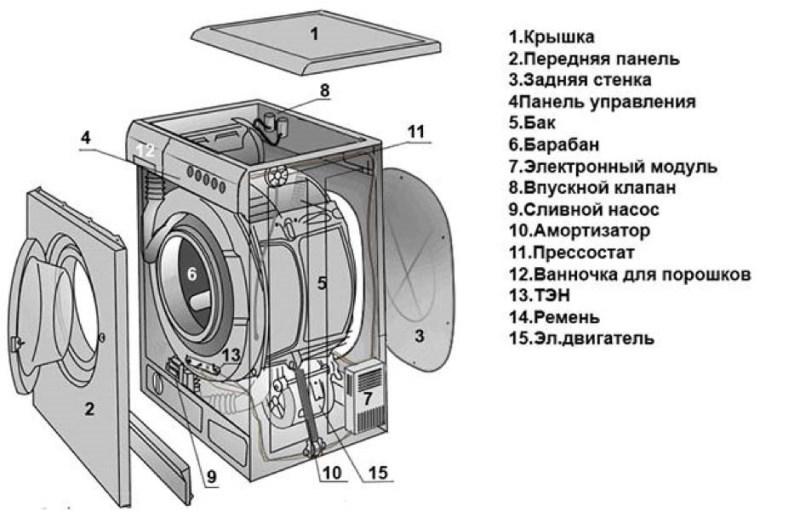 Конструкция стиралки