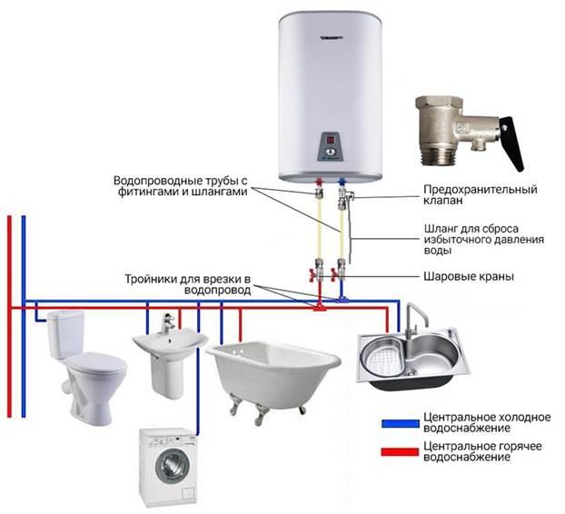 Принцип отбора воды из бака