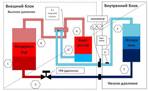 Принцип работы сплит-системы