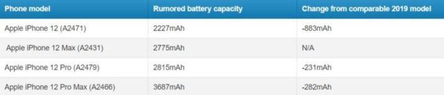 Небольшая емкость батареи