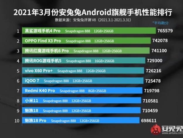 Назвали самые мощные смартфоны марта 2021