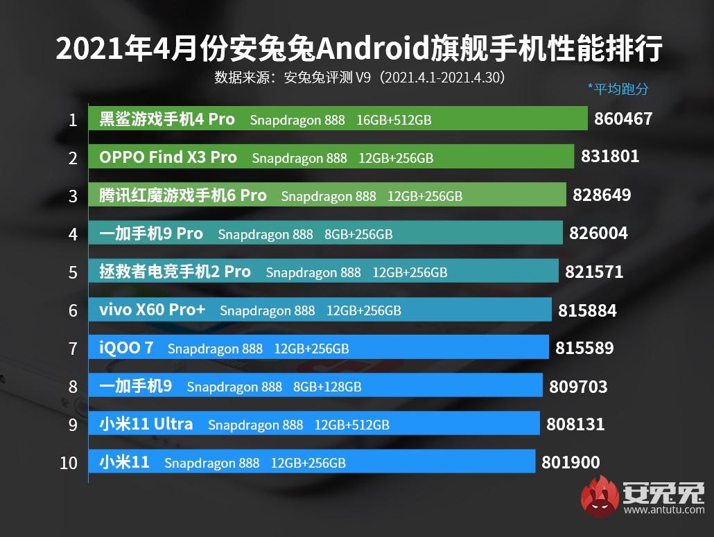 Определили самые мощные смартфоны апреля, в нем ни одного Самсунга. Рейтинг по Антуту