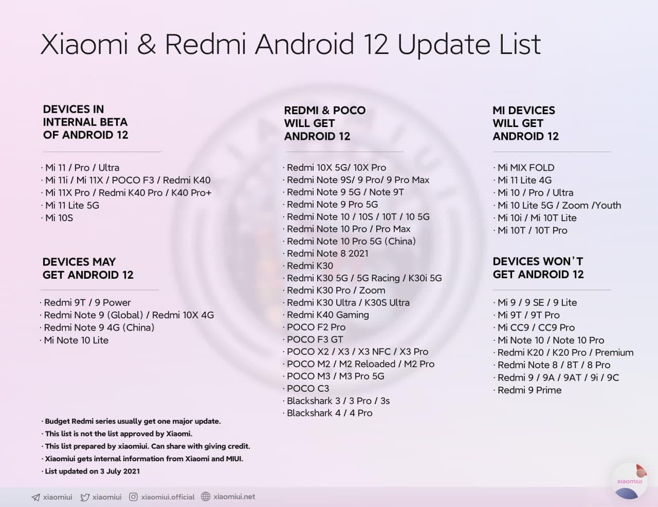 Redmi 9 и ряд других смартфонов в пролете. Список Xiaomi, которые обновятся до Android 12