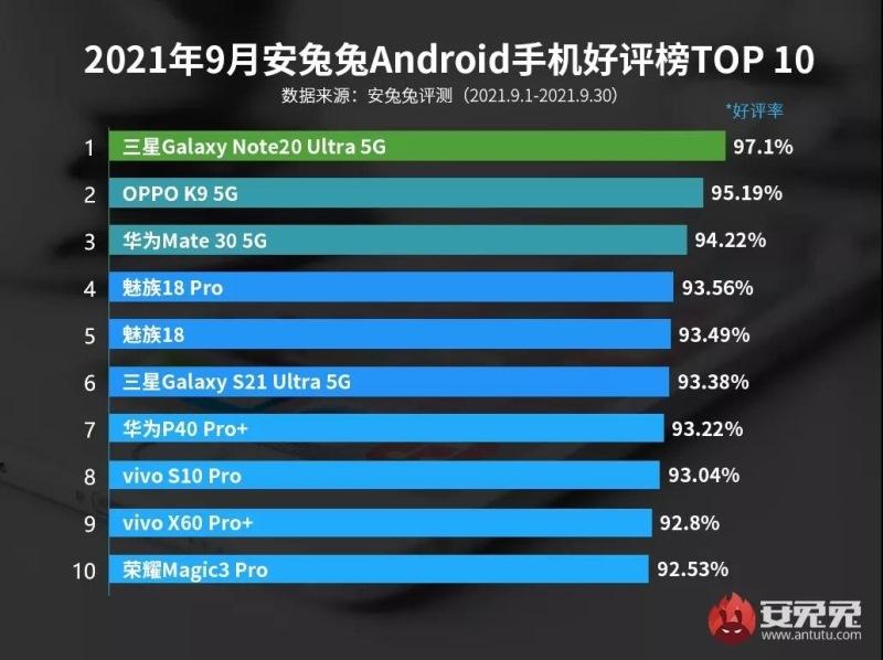 Рейтинг самых популярных смартфонов в сентябре 2021